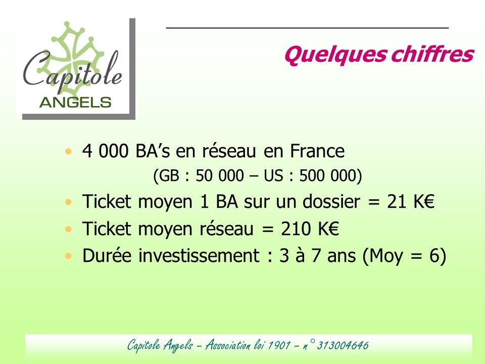 4 000 BAs en réseau en France (GB : 50 000 – US : 500 000) Ticket moyen 1 BA sur un dossier = 21 K Ticket moyen réseau = 210 K Durée investissement :
