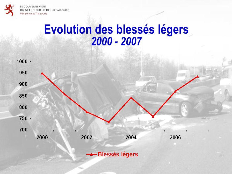 Evolution des blessés légers 2000 - 2007
