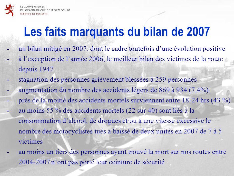 Les faits marquants du bilan de 2007 -un bilan mitigé en 2007: dont le cadre toutefois dune évolution positive -à lexception de lannée 2006, le meilleur bilan des victimes de la route depuis 1947 -stagnation des personnes grièvement blessées à 259 personnes -augmentation du nombre des accidents légers de 869 à 934 (7,4%).