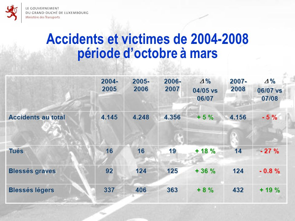 Accidents et victimes de 2004-2008 période doctobre à mars 2004- 2005 2005- 2006 2006- 2007 % Δ % 04/05 vs 06/07 2007- 2008 % Δ % 06/07 vs 07/08 Accidents au total 4.1454.2484.356 + 5 % 4.156 - 5 % Tués161619 + 18 % 14 - 27 % Blessés graves 92124125 + 36 % 124 - 0.8 % Blessés légers 337406363 + 8 % 432 + 19 %