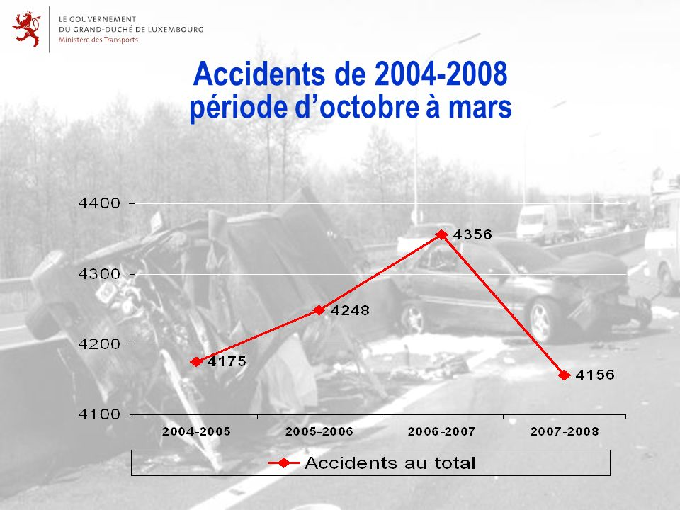 Accidents de 2004-2008 période doctobre à mars