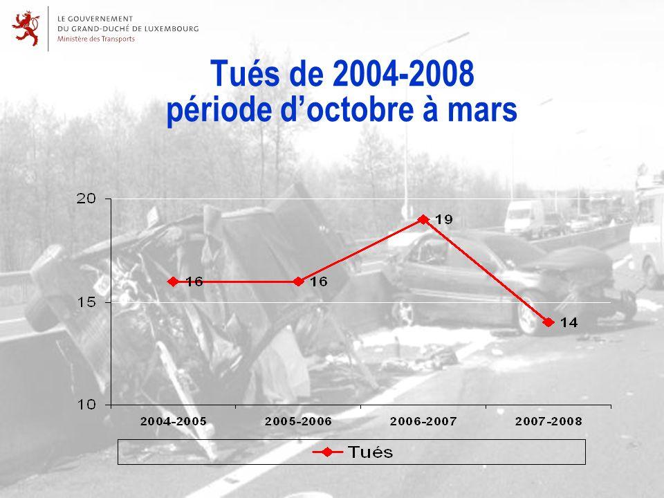 Tués de 2004-2008 période doctobre à mars