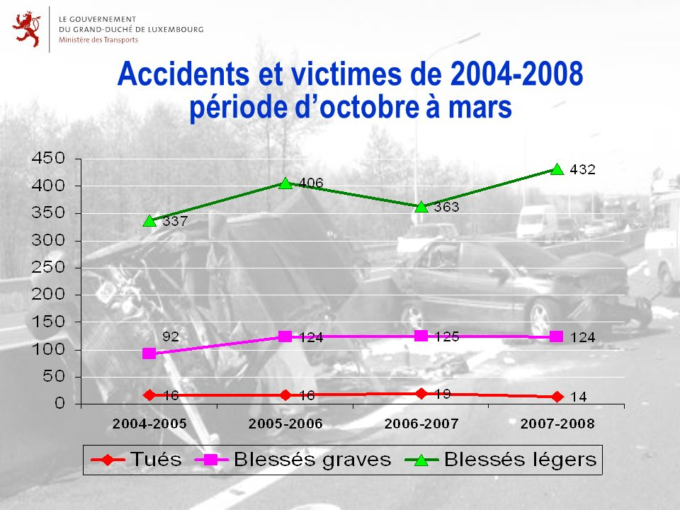 Accidents et victimes de 2004-2008 période doctobre à mars