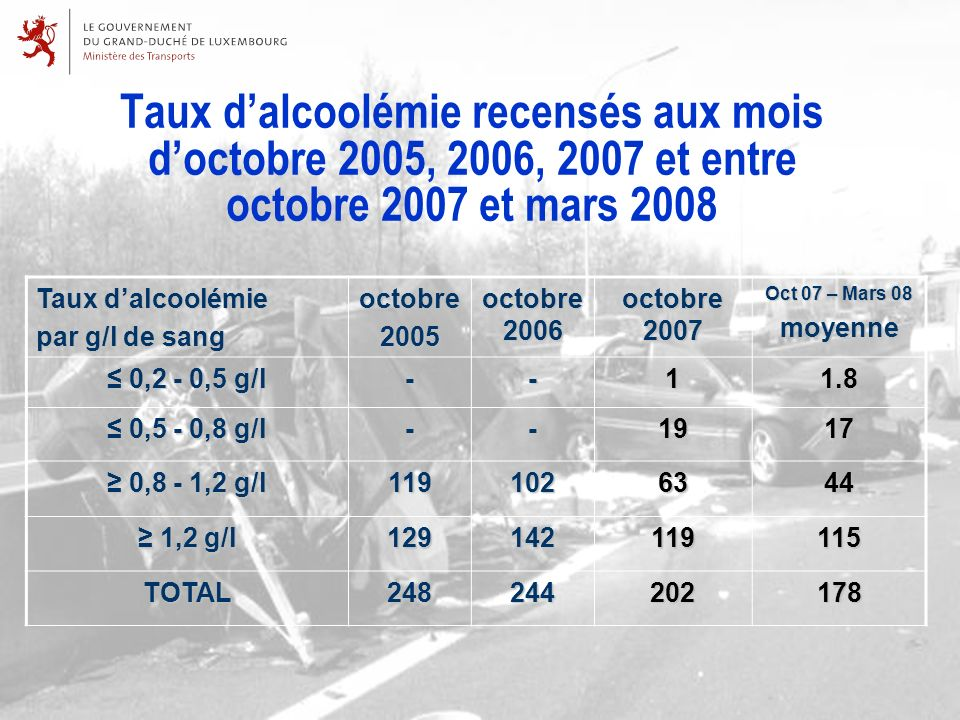 Taux dalcoolémie recensés aux mois doctobre 2005, 2006, 2007 et entre octobre 2007 et mars 2008 Taux dalcoolémie par g/l de sang octobre2005 octobre 2006 octobre 2007 Oct 07 – Mars 08 moyenne 0,2 - 0,5 g/l 0,2 - 0,5 g/l--11.8 0,5 - 0,8 g/l 0,5 - 0,8 g/l--1917 0,8 - 1,2 g/l 0,8 - 1,2 g/l1191026344 1,2 g/l 1,2 g/l129142119115 TOTAL248244202178