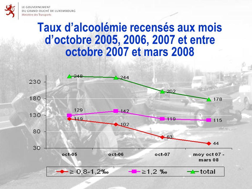 Taux dalcoolémie recensés aux mois doctobre 2005, 2006, 2007 et entre octobre 2007 et mars 2008