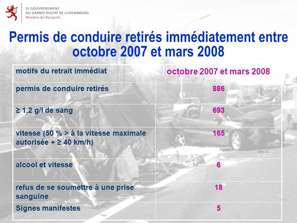 Permis de conduire retirés immédiatement entre octobre 2007 et mars 2008 motifs du retrait immédiat octobre 2007 et mars 2008 permis de conduire retirés 886 1,2 g/l de sang 1,2 g/l de sang693 vitesse (50 % > à la vitesse maximale autorisée + 40 km/h) 165 alcool et vitesse 6 refus de se soumettre à une prise sanguine 18 Signes manifestes 5