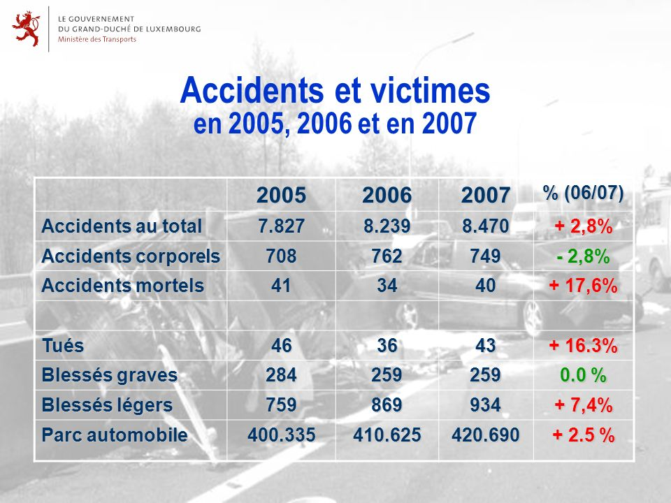 Accidents et victimes en 2005, 2006 et en 2007200520062007 % (06/07) Accidents au total 7.8278.2398.470 + 2,8% Accidents corporels 708762749 - 2,8% Accidents mortels 413440 + 17,6% Tués463643 + 16.3% Blessés graves 284259259 0.0 % Blessés légers 759869934 + 7,4% Parc automobile 400.335410.625420.690 + 2.5 %