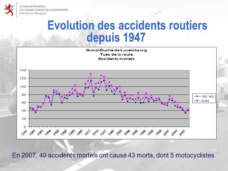 Evolution des accidents routiers depuis 1947 En 2007, 40 accidents mortels ont causé 43 morts, dont 5 motocyclistes