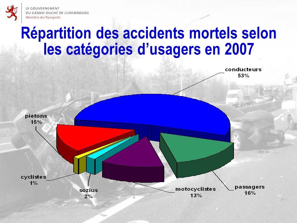 Répartition des accidents mortels selon les catégories dusagers en 2007