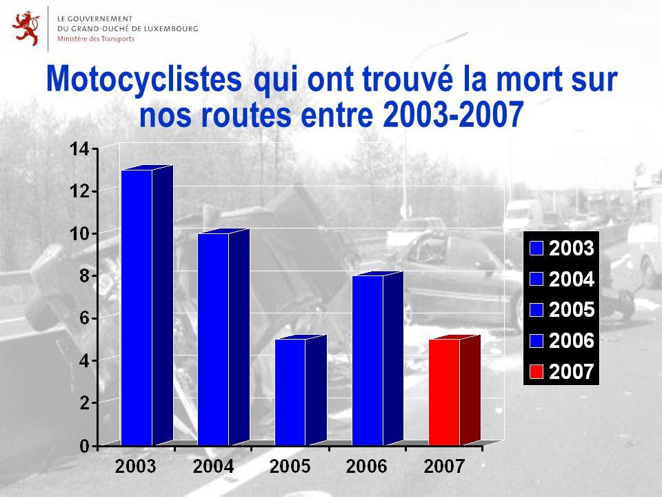 Motocyclistes qui ont trouvé la mort sur nos routes entre 2003-2007