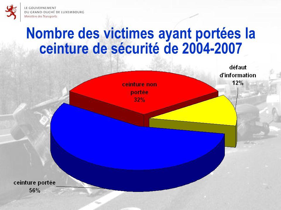 Nombre des victimes ayant portées la ceinture de sécurité de 2004-2007