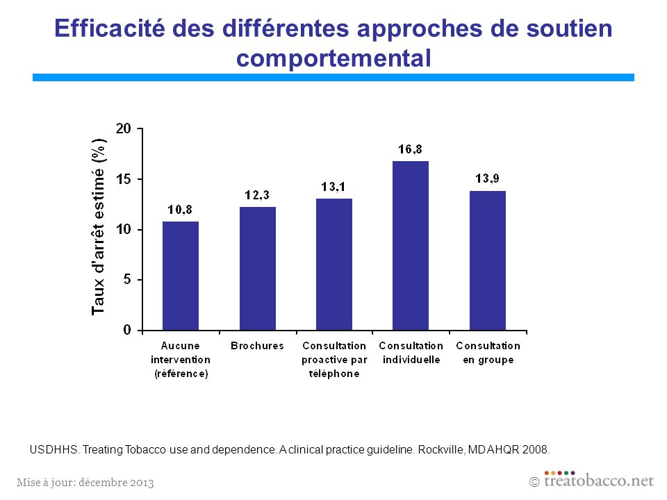 Mise à jour: décembre 2013 Efficacité des différentes approches de soutien comportemental USDHHS.
