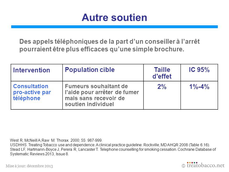Mise à jour: décembre 2013 Autre soutien Des appels téléphoniques de la part dun conseiller à larrêt pourraient être plus efficaces quune simple brochure.