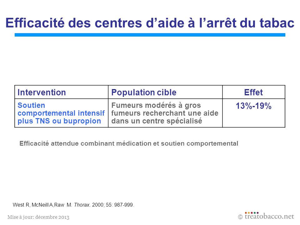 Mise à jour: décembre 2013 Efficacité des centres daide à larrêt du tabac Efficacité attendue combinant médication et soutien comportemental West R, McNeill A,Raw M.