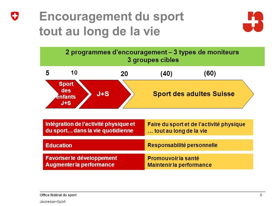 17 Office fédéral du sport Jeunesse+Sport SJA 2012 en chiffres MoniteursExpertsCoachsParticipants Sport des enfants 20 5481159 13 050 96 154 Sport des jeunes 104 4145108584 534 esa80746395614 http://www.jugendundsport.ch/internet/js/fr/home/ueber_j_s/statistiken/stat istik_2012.html
