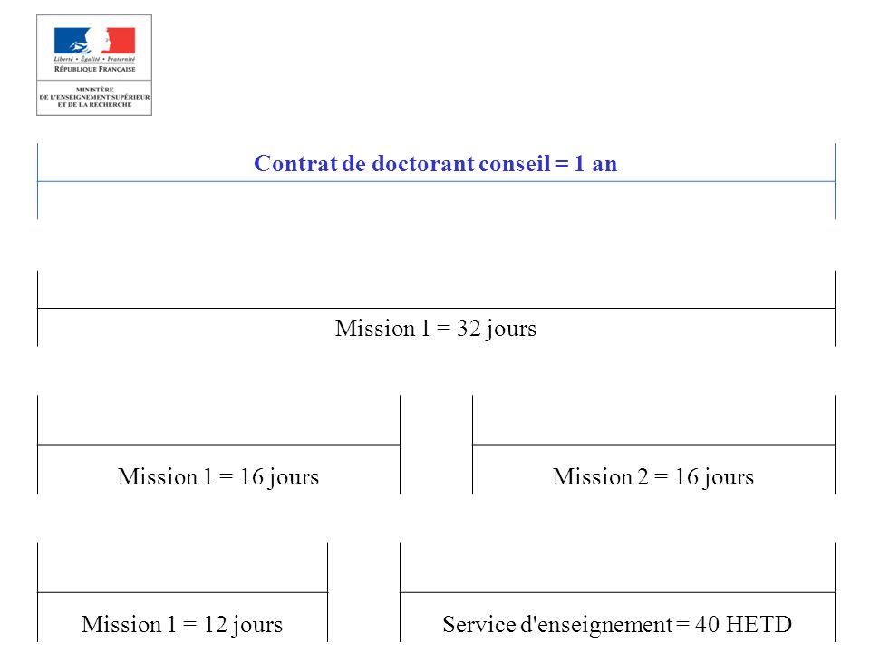 Contrat de doctorant conseil = 1 an Mission 1 = 32 jours Mission 1 = 16 joursMission 2 = 16 jours Mission 1 = 12 joursService d enseignement = 40 HETD
