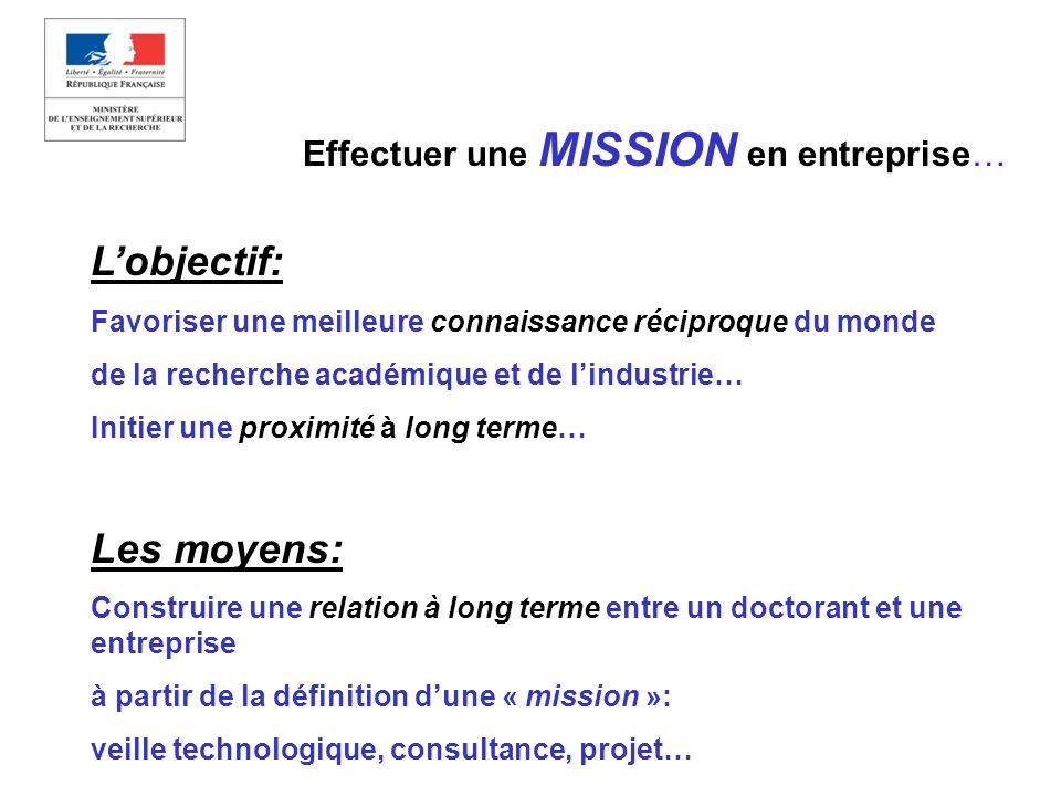 Effectuer une MISSION en entreprise… Lobjectif: Favoriser une meilleure connaissance réciproque du monde de la recherche académique et de lindustrie…