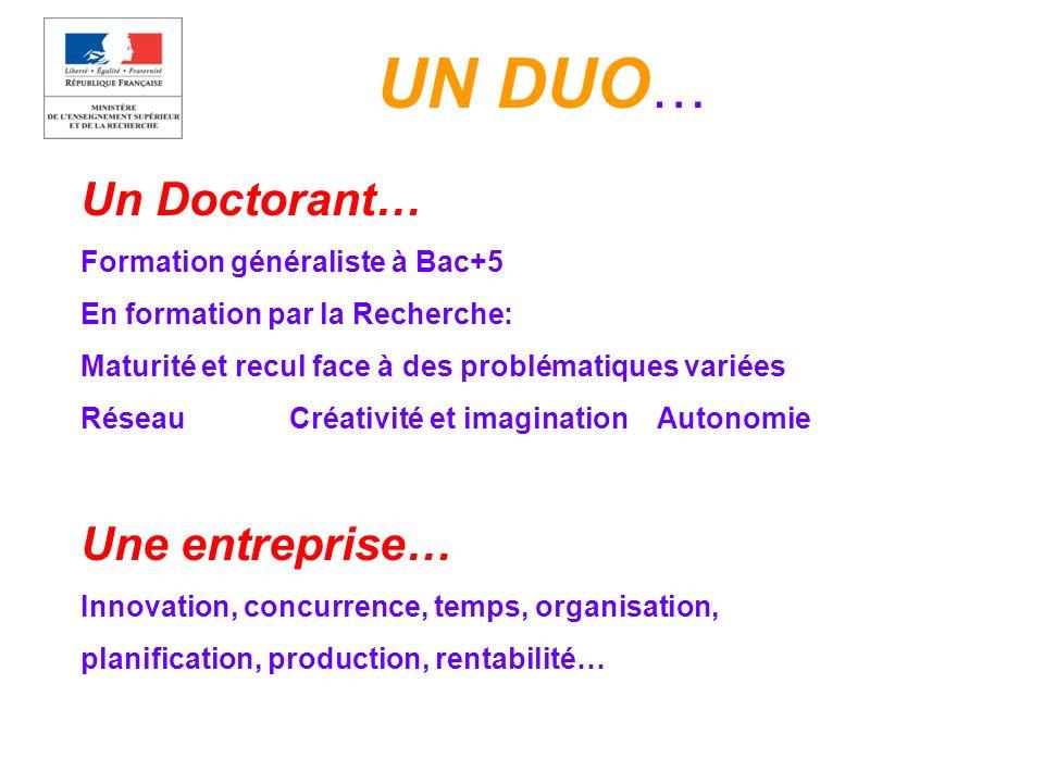 UN DUO … Un Doctorant… Formation généraliste à Bac+5 En formation par la Recherche: Maturité et recul face à des problématiques variées RéseauCréativi