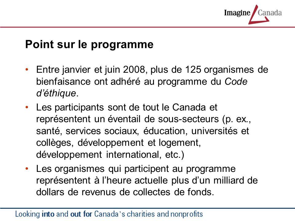 Point sur le programme Entre janvier et juin 2008, plus de 125 organismes de bienfaisance ont adhéré au programme du Code déthique. Les participants s