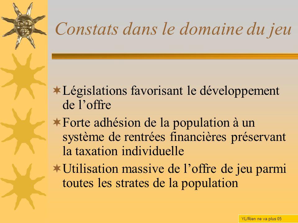 Constats dans le domaine du jeu Législations favorisant le développement de loffre Forte adhésion de la population à un système de rentrées financière