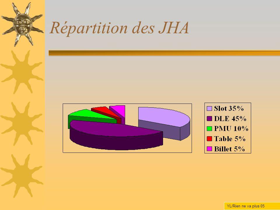 Répartition des JHA YL/Rien ne va plus 05