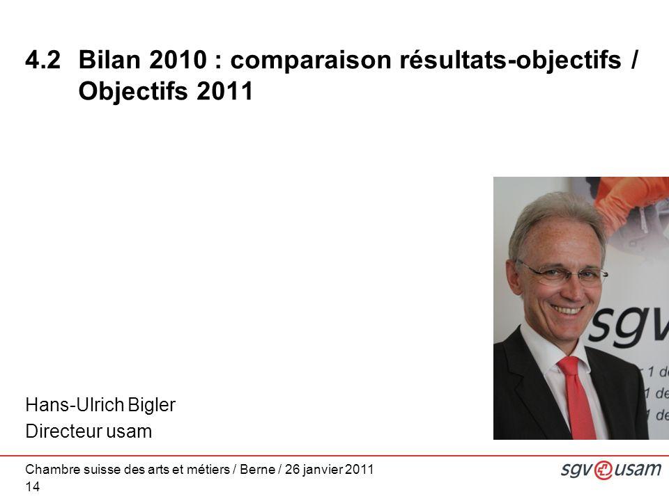 Chambre suisse des arts et métiers / Berne / 26 janvier 2011 14 Hans-Ulrich Bigler Directeur usam 4.2 Bilan 2010 : comparaison résultats-objectifs / Objectifs 2011