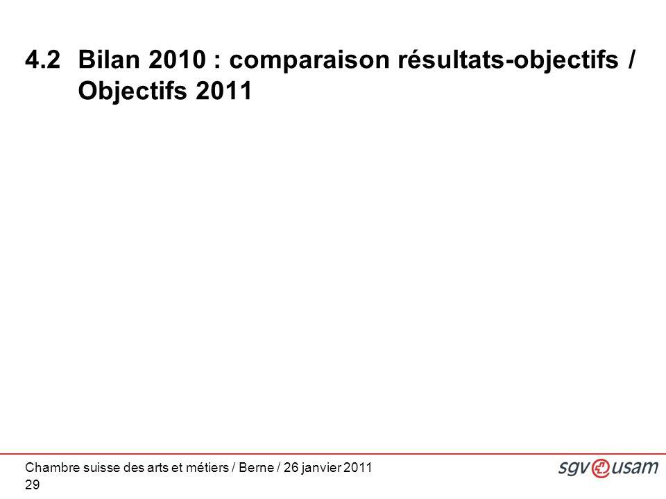 Chambre suisse des arts et métiers / Berne / 26 janvier 2011 29 4.2 Bilan 2010 : comparaison résultats-objectifs / Objectifs 2011