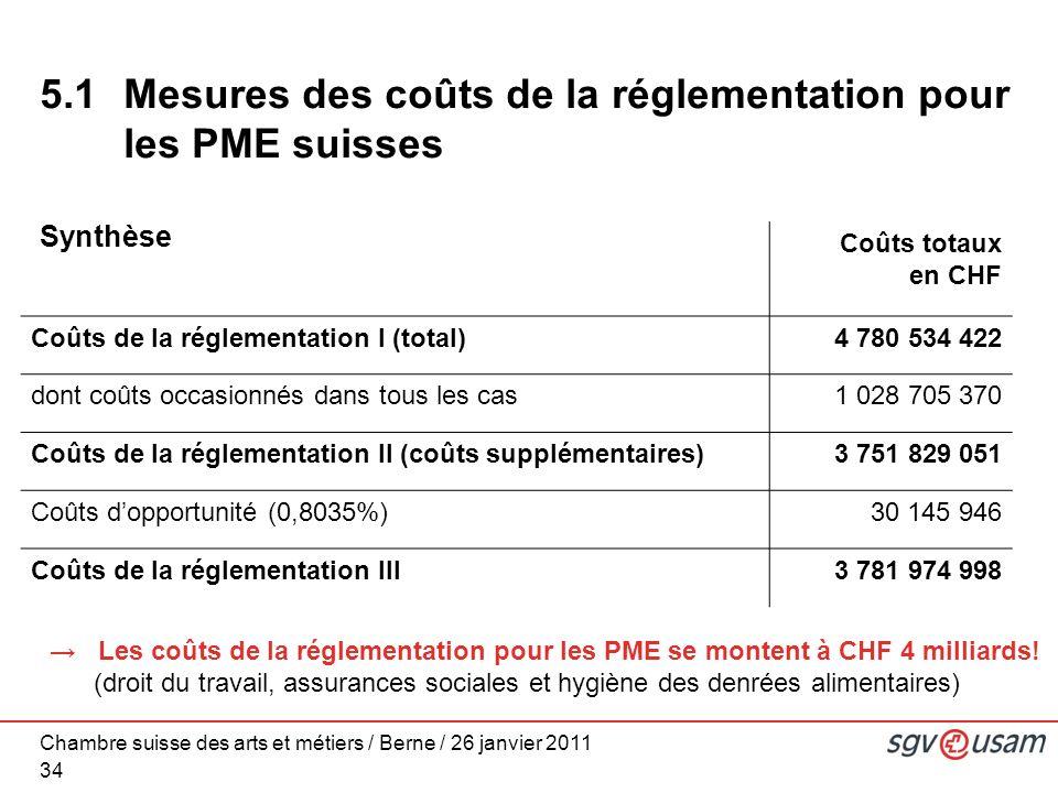 Chambre suisse des arts et métiers / Berne / 26 janvier 2011 34 Synthèse Coûts totaux en CHF Coûts de la réglementation I (total)4 780 534 422 dont coûts occasionnés dans tous les cas1 028 705 370 Coûts de la réglementation II (coûts supplémentaires)3 751 829 051 Coûts dopportunité (0,8035%)30 145 946 Coûts de la réglementation III3 781 974 998 5.1 Mesures des coûts de la réglementation pour les PME suisses Les coûts de la réglementation pour les PME se montent à CHF 4 milliards.