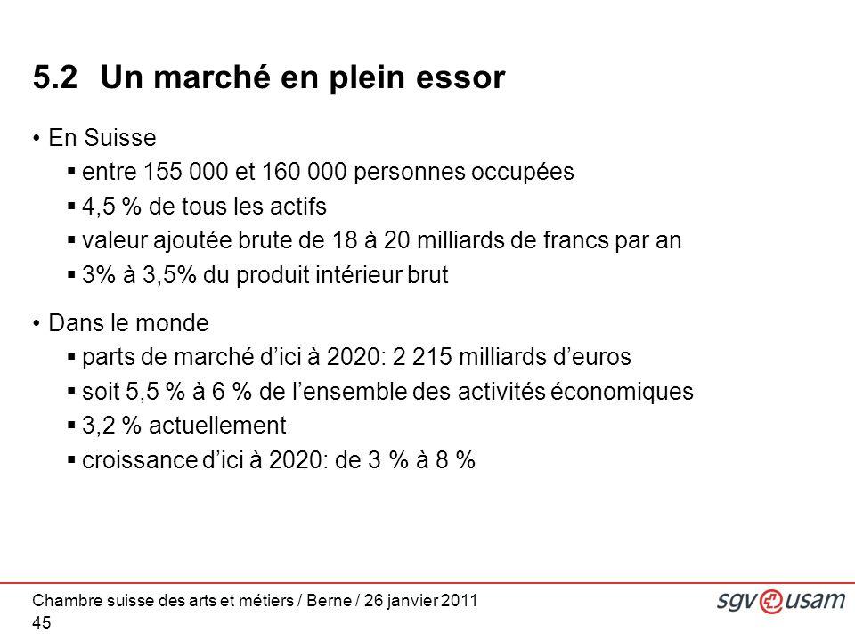 Chambre suisse des arts et métiers / Berne / 26 janvier 2011 45 5.2 Un marché en plein essor En Suisse entre 155 000 et 160 000 personnes occupées 4,5 % de tous les actifs valeur ajoutée brute de 18 à 20 milliards de francs par an 3% à 3,5% du produit intérieur brut Dans le monde parts de marché dici à 2020: 2 215 milliards deuros soit 5,5 % à 6 % de lensemble des activités économiques 3,2 % actuellement croissance dici à 2020: de 3 % à 8 %