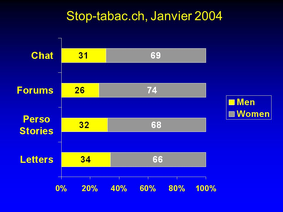 Stop-tabac.ch, Janvier 2004