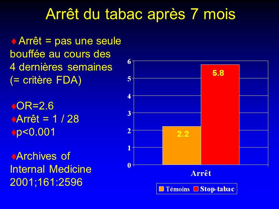 Arrêt du tabac après 7 mois Arrêt = pas une seule bouffée au cours des 4 dernières semaines (= critère FDA) OR=2.6 Arrêt = 1 / 28 p<0.001 Archives of Internal Medicine 2001;161:2596