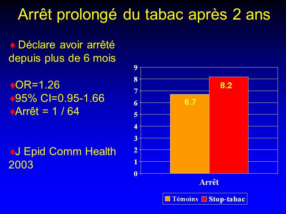 Arrêt prolongé du tabac après 2 ans Déclare avoir arrêté depuis plus de 6 mois OR=1.26 95% CI=0.95-1.66 Arrêt = 1 / 64 J Epid Comm Health 2003