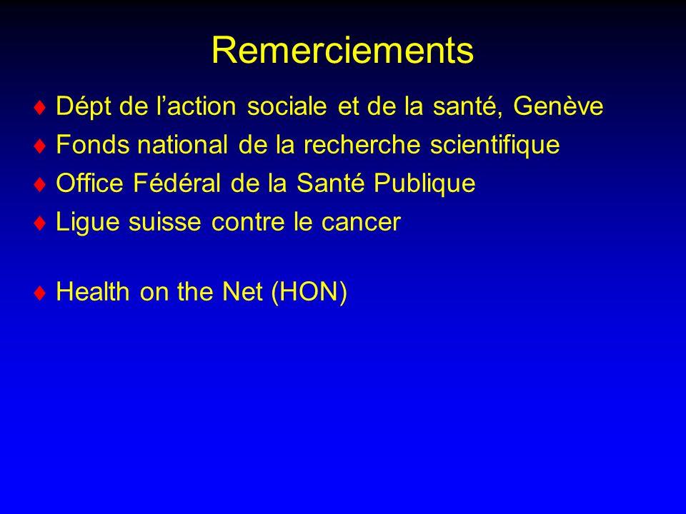 Remerciements Dépt de laction sociale et de la santé, Genève Fonds national de la recherche scientifique Office Fédéral de la Santé Publique Ligue suisse contre le cancer Health on the Net (HON)