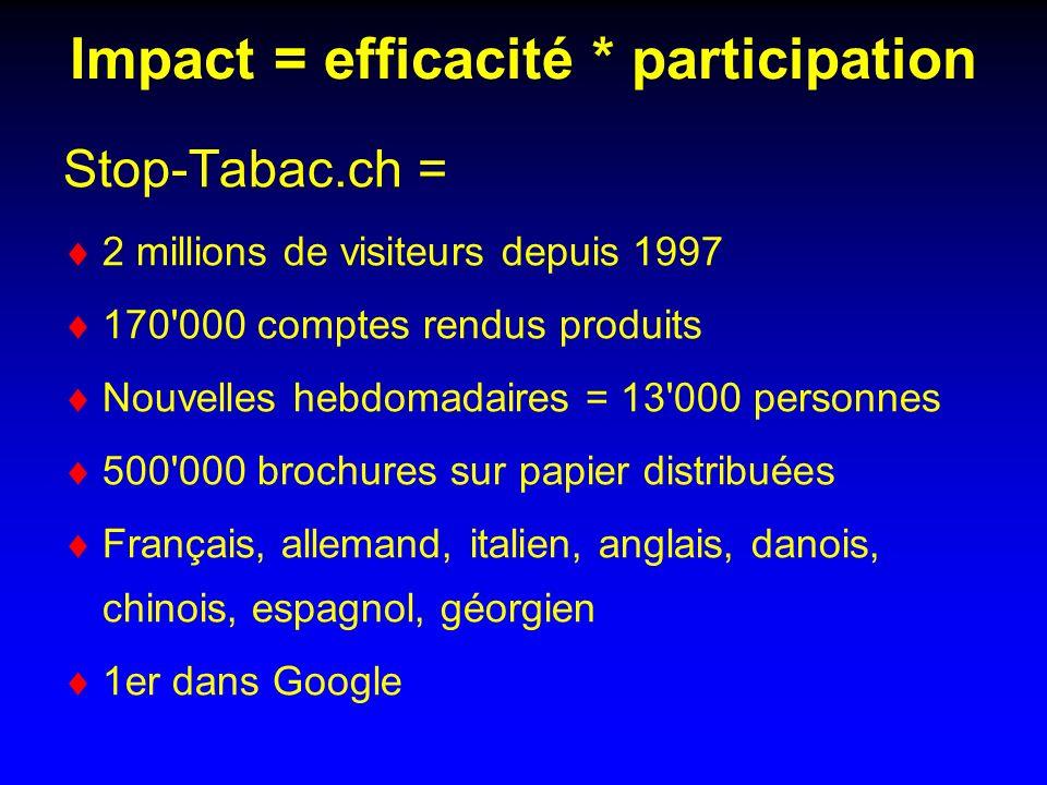 Impact = efficacité * participation Stop-Tabac.ch = 2 millions de visiteurs depuis 1997 170 000 comptes rendus produits Nouvelles hebdomadaires = 13 000 personnes 500 000 brochures sur papier distribuées Français, allemand, italien, anglais, danois, chinois, espagnol, géorgien 1er dans Google