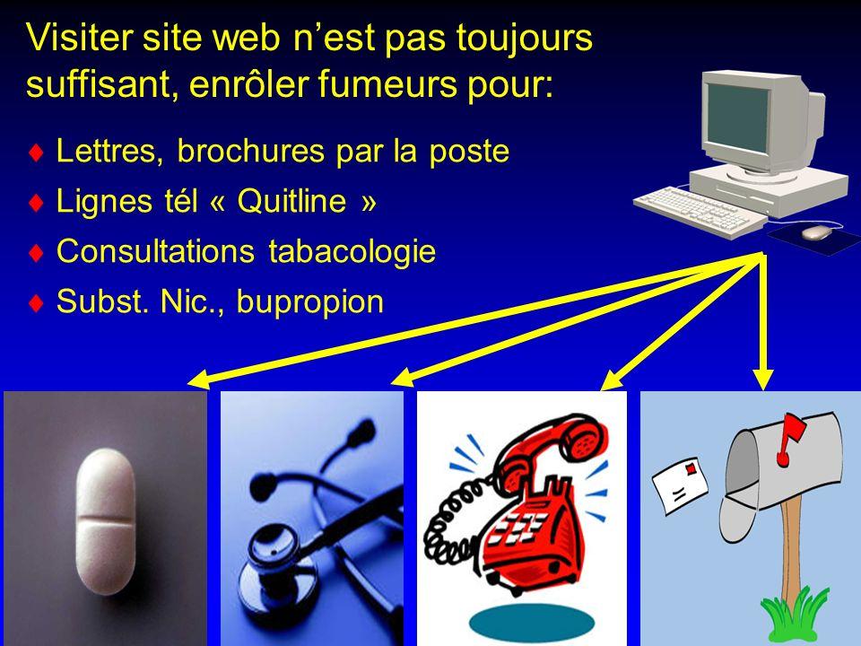 Visiter site web nest pas toujours suffisant, enrôler fumeurs pour: Lettres, brochures par la poste Lignes tél « Quitline » Consultations tabacologie Subst.
