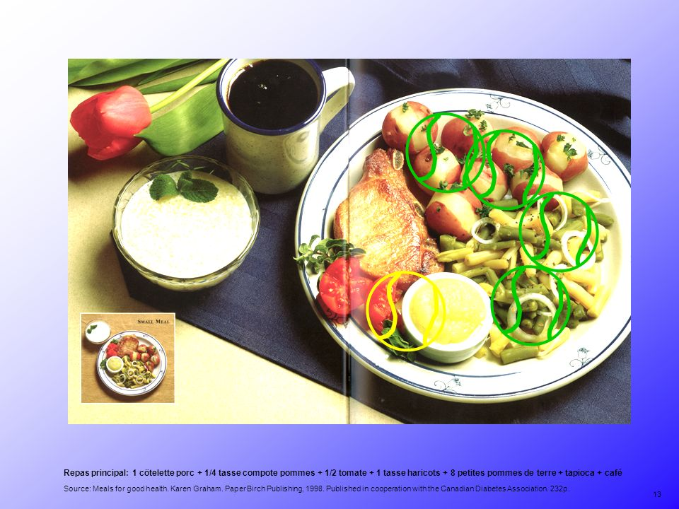Source: Meals for good health. Karen Graham. Paper Birch Publishing, 1998. Published in cooperation with the Canadian Diabetes Association. 232p. Repa