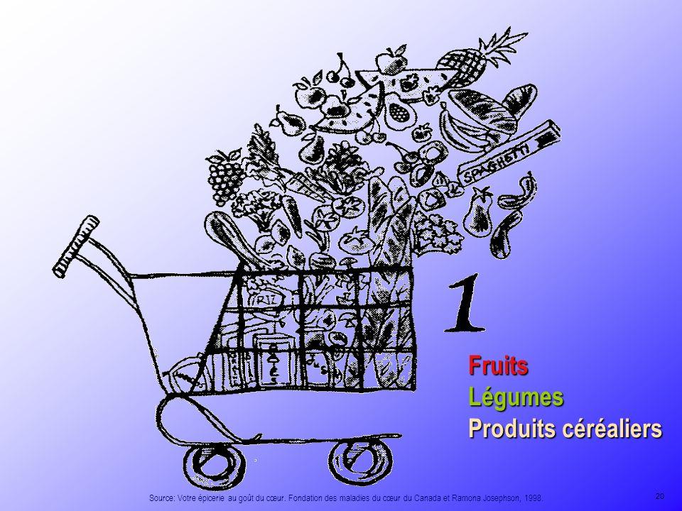 FruitsLégumes Produits céréaliers Source: Votre épicerie au goût du cœur. Fondation des maladies du cœur du Canada et Ramona Josephson, 1998. 20