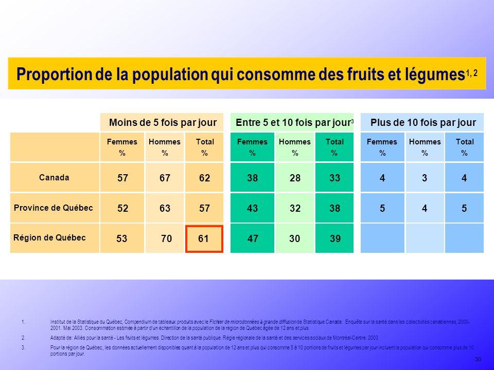 Proportion de la population qui consomme des fruits et légumes 1, 2 1.Institut de la Statistique du Québec, Compendium de tableaux produits avec le Fichier de microdonnées à grande diffusion de Statistique Canada.
