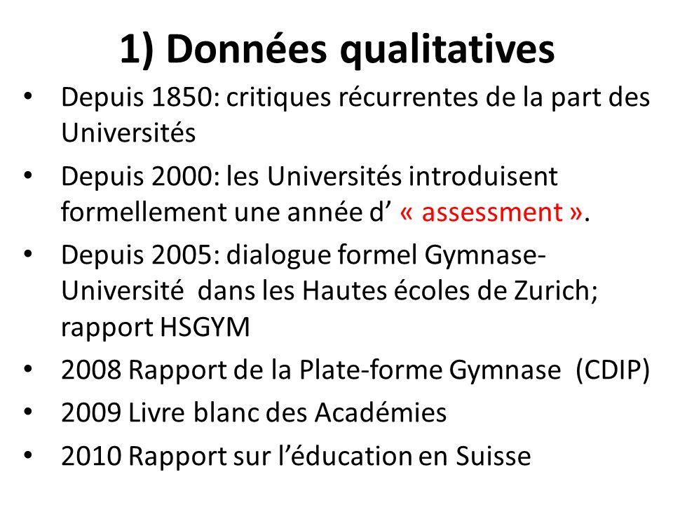 1) Données qualitatives Depuis 1850: critiques récurrentes de la part des Universités Depuis 2000: les Universités introduisent formellement une année d « assessment ».