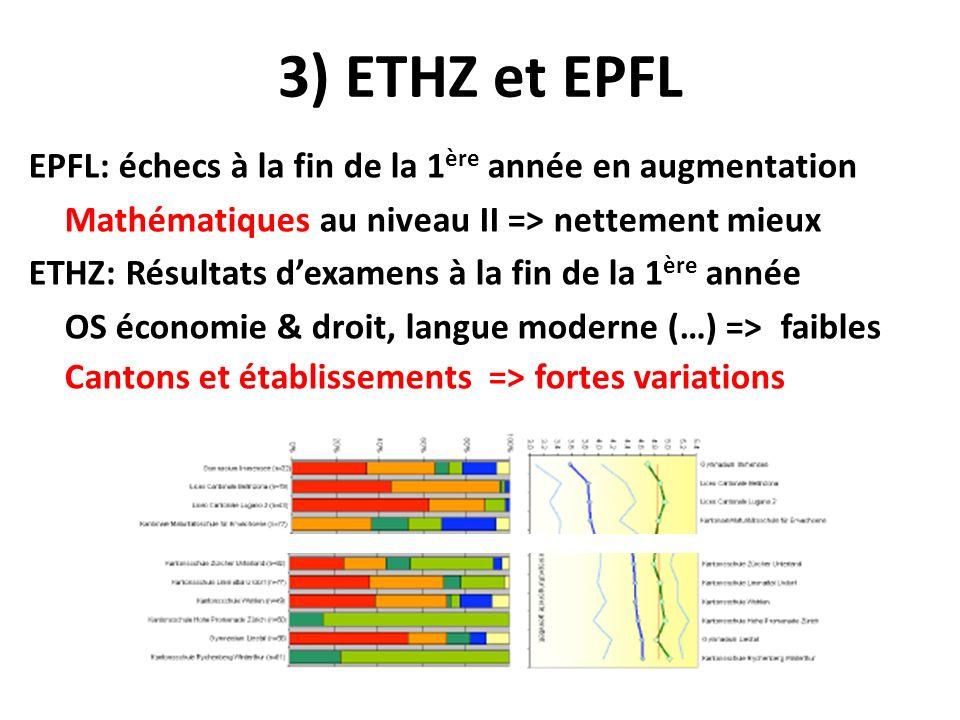 3) ETHZ et EPFL EPFL: échecs à la fin de la 1 ère année en augmentation Mathématiques au niveau II => nettement mieux ETHZ: Résultats dexamens à la fin de la 1 ère année OS économie & droit, langue moderne (…) => faibles Cantons et établissements => fortes variations