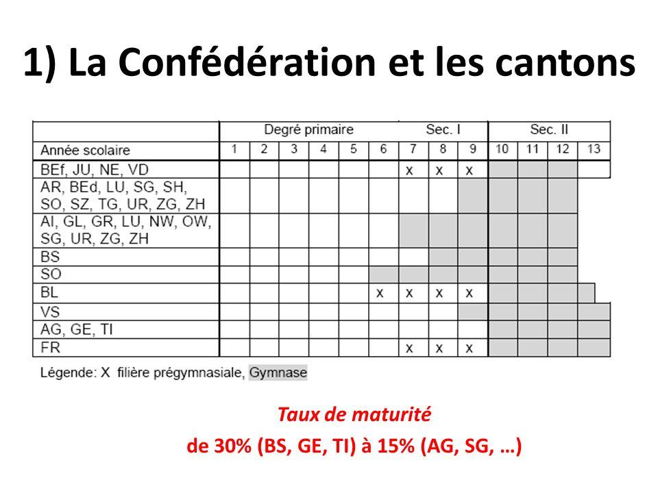 1) La Confédération et les cantons Taux de maturité de 30% (BS, GE, TI) à 15% (AG, SG, …)