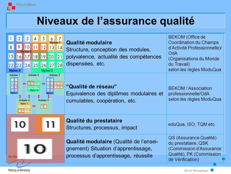 Niveaux de lassurance qualité Qualité modulaire Structure, conception des modules, polyvalence, actualité des compétences dispensées, etc.