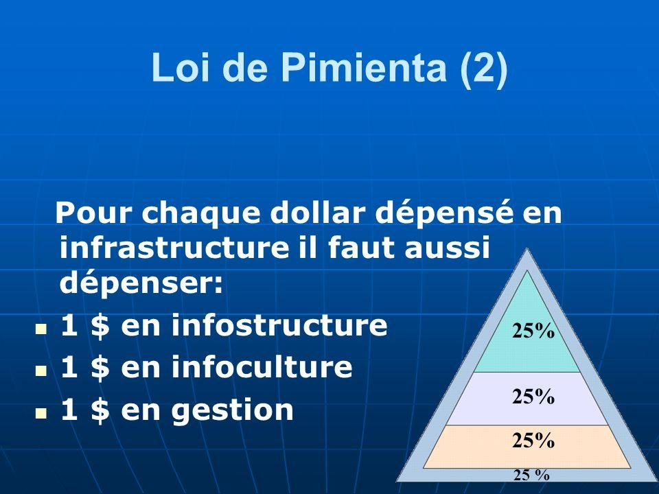 Loi de Pimienta (2) Pour chaque dollar dépensé en infrastructure il faut aussi dépenser: 1 $ en infostructure 1 $ en infoculture 1 $ en gestion 25%