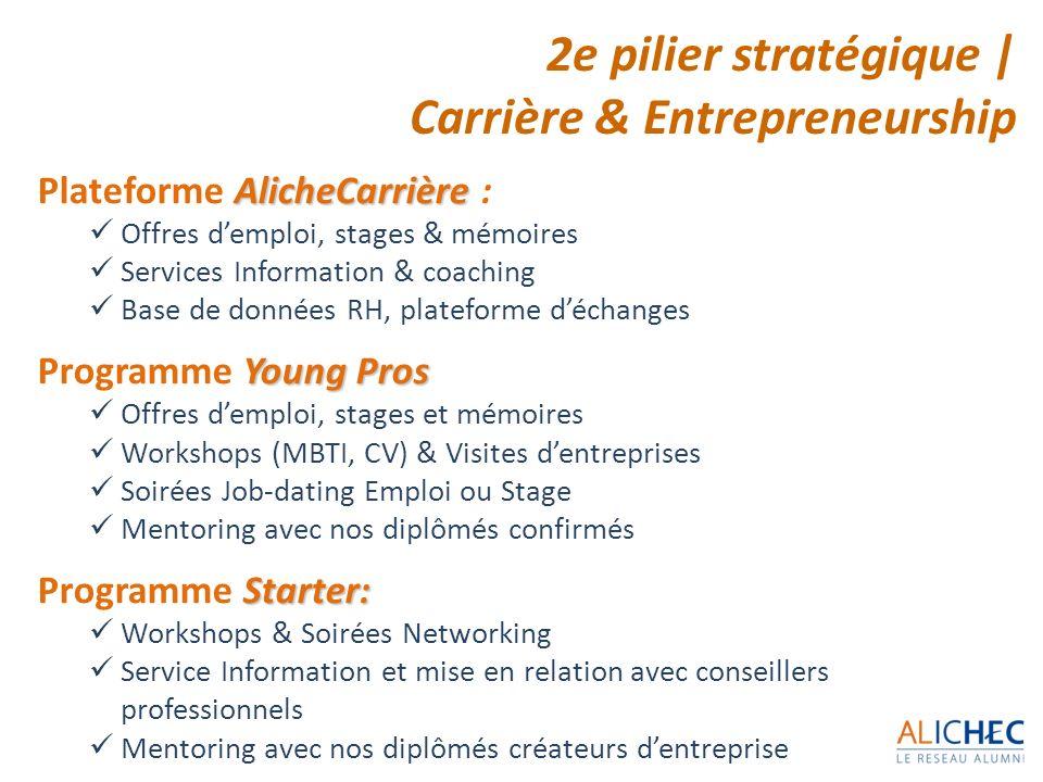 2e pilier stratégique | Carrière & Entrepreneurship AlicheCarrière Plateforme AlicheCarrière : Offres demploi, stages & mémoires Services Information
