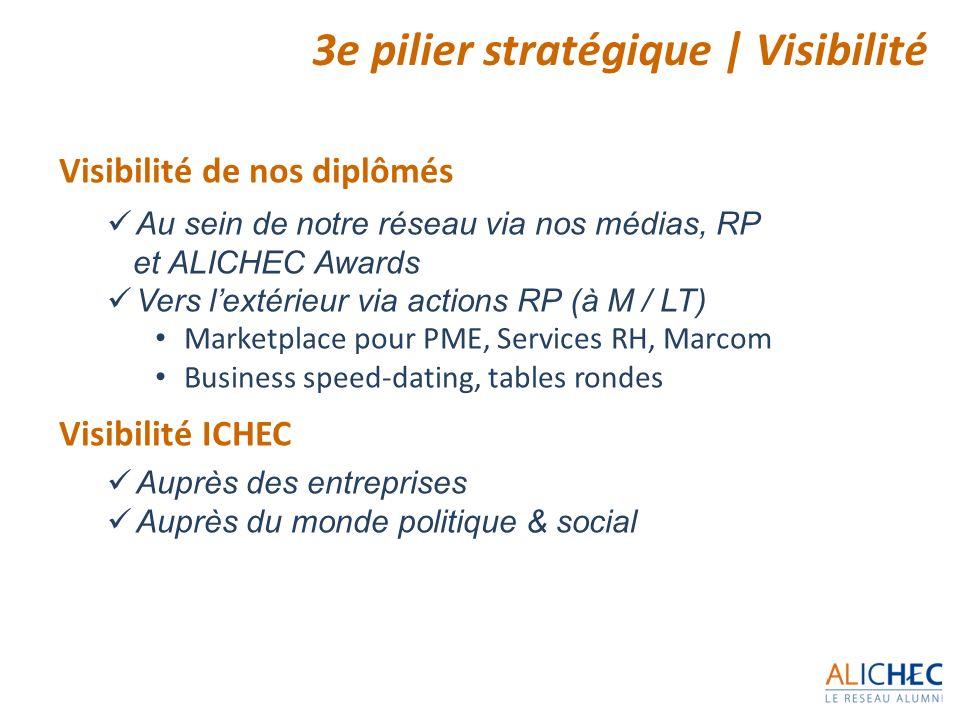 Visibilité de nos diplômés Au sein de notre réseau via nos médias, RP et ALICHEC Awards Vers lextérieur via actions RP (à M / LT) Marketplace pour PME