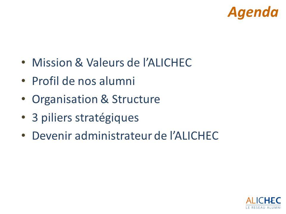 Agenda Mission & Valeurs de lALICHEC Profil de nos alumni Organisation & Structure 3 piliers stratégiques Devenir administrateur de lALICHEC