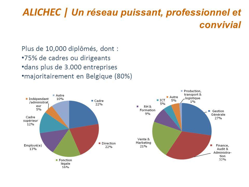 ALICHEC | Un réseau puissant, professionnel et convivial Plus de 10,000 diplômés, dont : 75% de cadres ou dirigeants dans plus de 3.000 entreprises ma