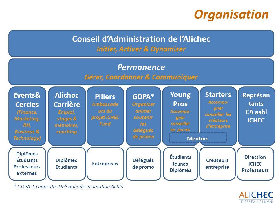 7 Conseil dAdministration de lAlichec Initier, Activer & Dynamiser Permanence Gérer, Coordonner & Communiquer GDPA* Organiser animer soutenir les délé