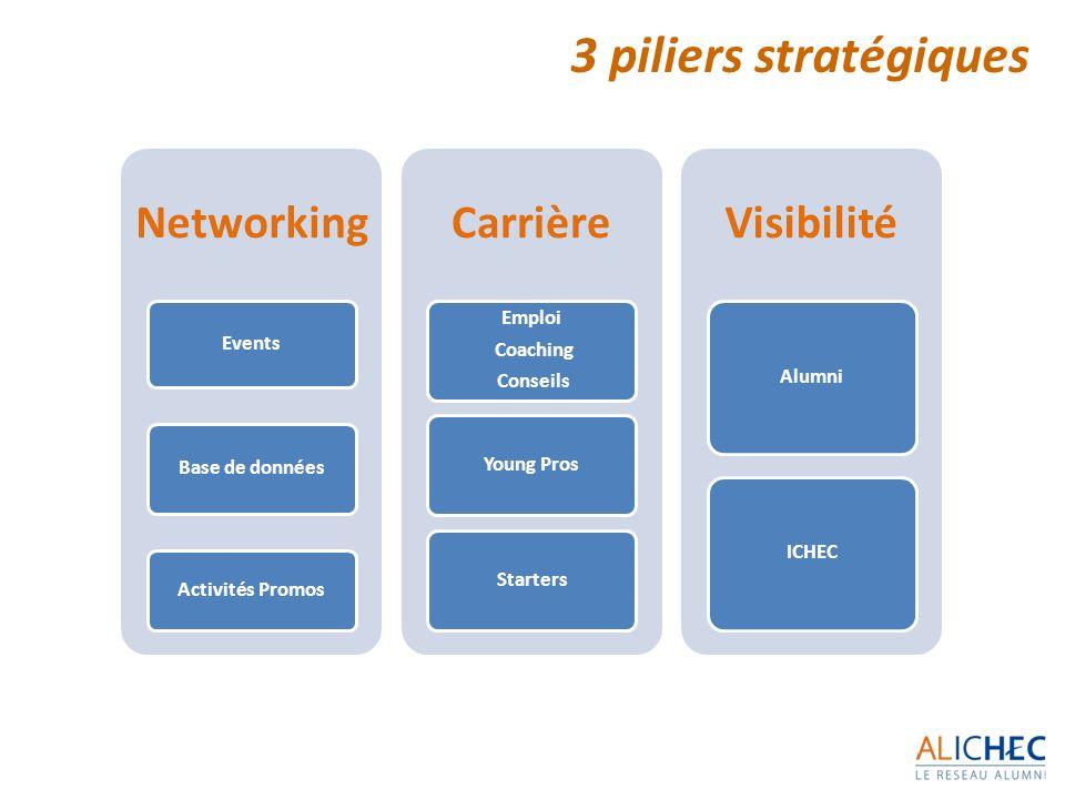 3 piliers stratégiques Networking Events Base de données Activités Promos Carrière Emploi Coaching Conseils Young ProsStarters Visibilité AlumniICHEC