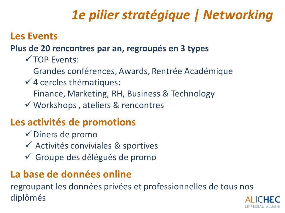 Les Events Plus de 20 rencontres par an, regroupés en 3 types TOP Events: Grandes conférences, Awards, Rentrée Académique 4 cercles thématiques: Finan